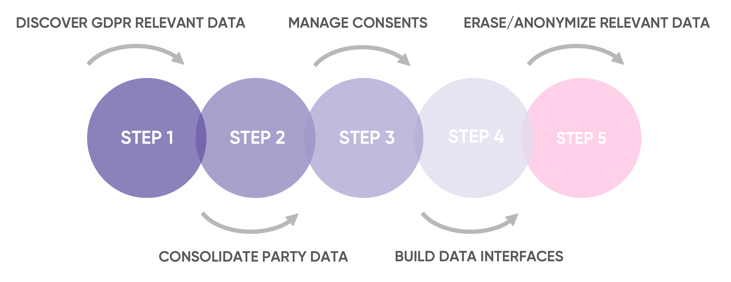Steps towards GDPR compliance with Ataccama