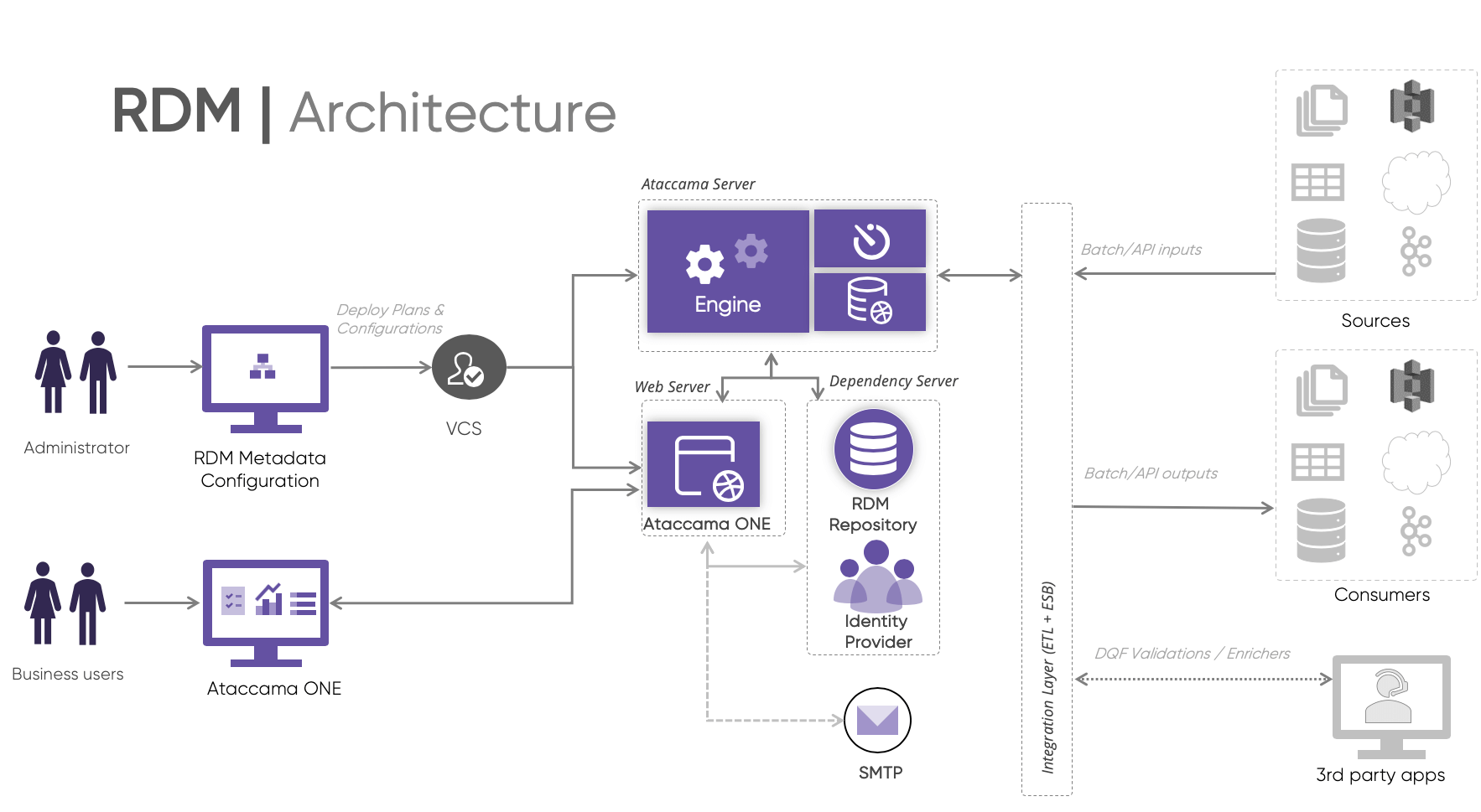 Proposed solution (RDM architecture)